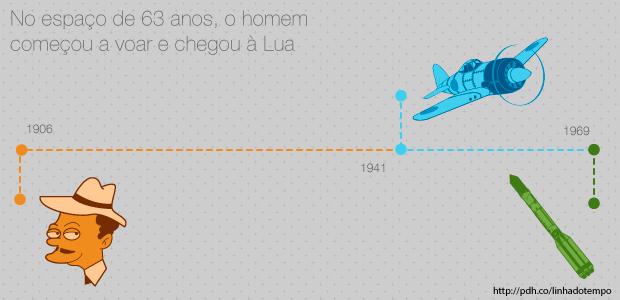 Em 1906, Santos Dummont voou com sucesso (desculpa, irmãos Wright). Depois, em 1941, os japoneses usavam o voo para bombardear Pearl Harbor. Apenas 28 anos depois, a Apollo 11 pousou na Lua em 1969.