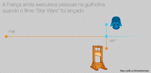 Star Wars estreou nos cinemas em maio de 1977. A última execução por guilhotina ocorreu em 10 de setembro do mesmo ano, em Marselha.