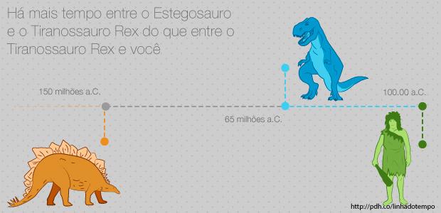O Estegosauro viveu há cerca de 150 milhões de anos, enquanto o T-Rex viveu há 65 milhões de anos. O dinossauro grandão e famoso no Jurassic Park foi aparecer só 85 milhões de anos depois do pequenino aí que ninguém conhece, logo, estamos mais perto — na linha do tempo — de um dinossauro do que dois deles que viveram em períodos diferentes.