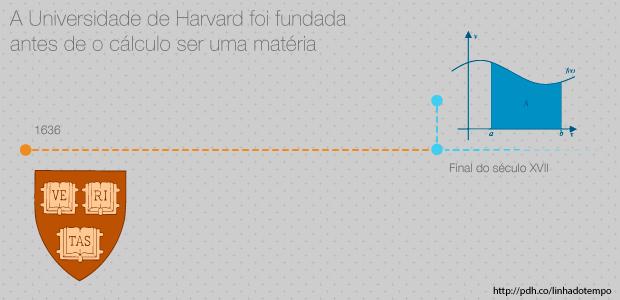 Harvard é a mais antiga instituição de ensino superior nos EUA, fundada em 1636. A matéria de cálculo não existia até o final do século 17, com o trabalho de Gottfried Leibniz e Isaac Newton.
