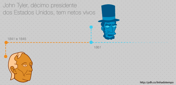 Pra se ter ideia, Barack Obama é o 44º presidente americano. John Tyler foi presidente entre os anos de 1841 e 1845, 20 anos antes de Abraham Lincoln. Ele teve um filho, Lyon, aos 63 anos. Lyon teve dois filhos, Lyon Jr. e Harrison. Ambos ainda estão vivos hoje, na casa dos 80 anos.