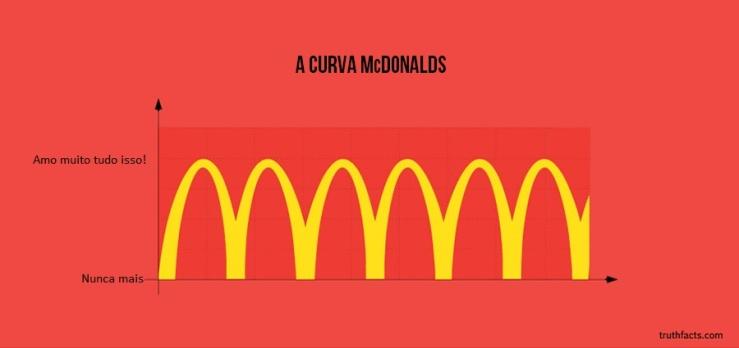 A Curva McDonalds