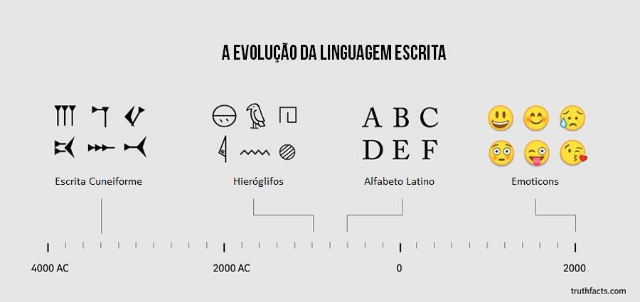A Evolução da Linguagem Escrita