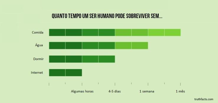 Quanto tempo um ser humano...